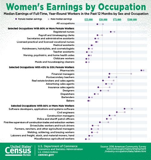Women's Earnings by Occupation (February 2018)