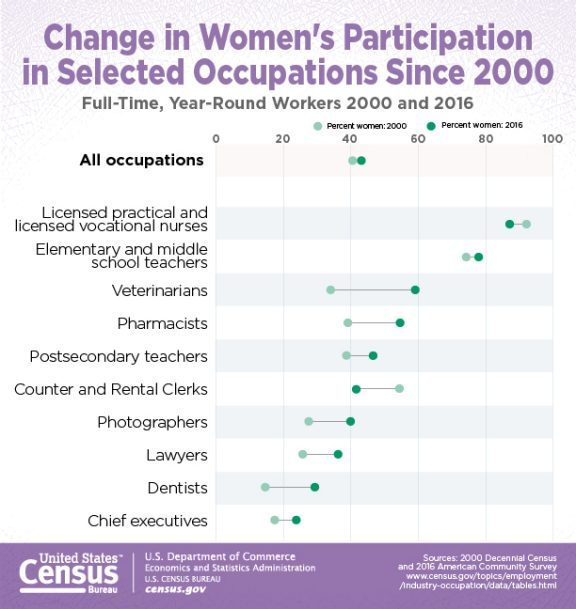 Change in Women's Participation in Selected Occupations Since 2000 (February 2018)